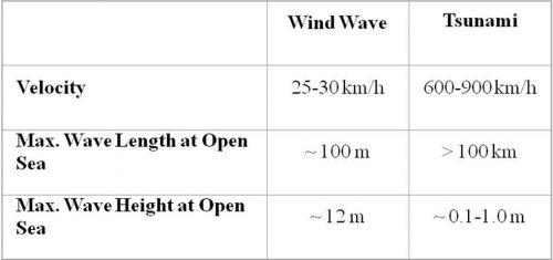 Tsunami-wave-characteristics